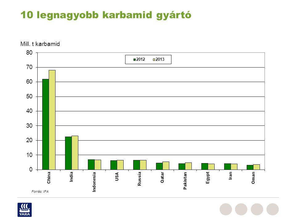 10 legnagyobb karbamid gyártó