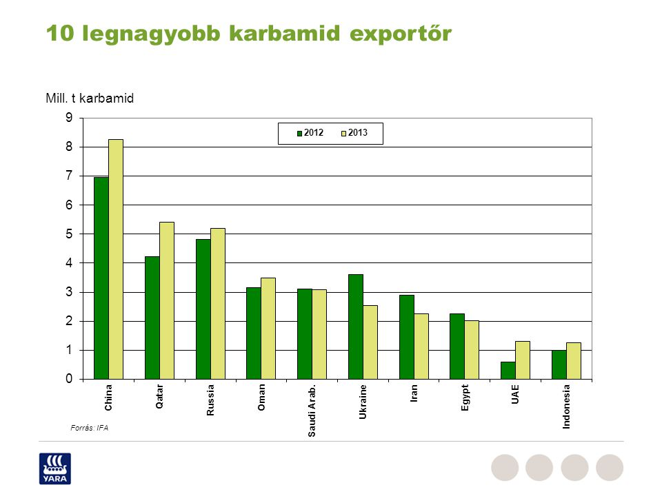 10 legnagyobb karbamid exportőr