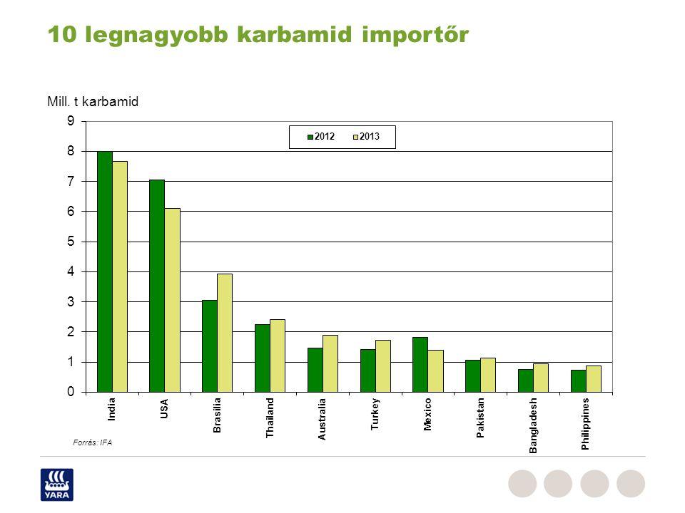 10 legnagyobb karbamid importőr