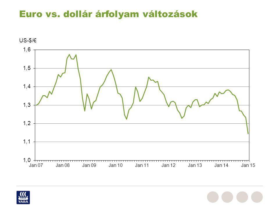 Euro vs. dollár árfolyam változások