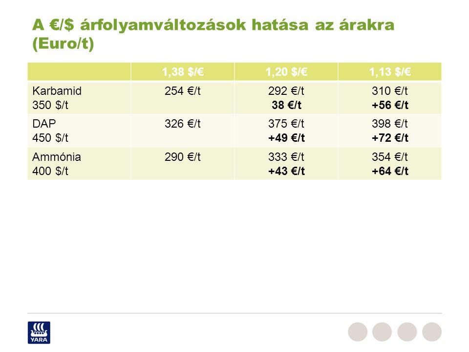 A €/$ árfolyamváltozások hatása az árakra (Euro/t)