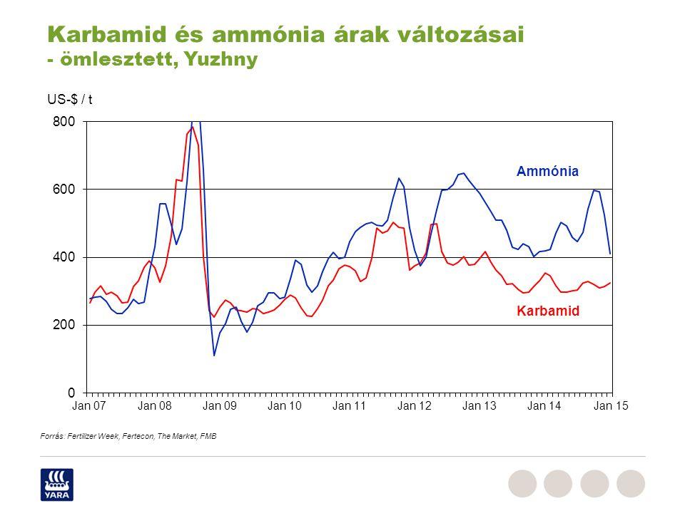 Karbamid és ammónia árak változásai - ömlesztett, Yuzhny