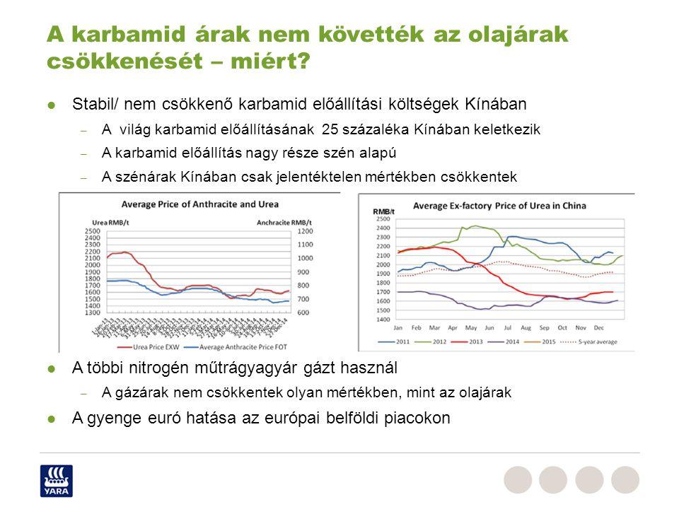 A karbamid árak nem követték az olajárak csökkenését – miért