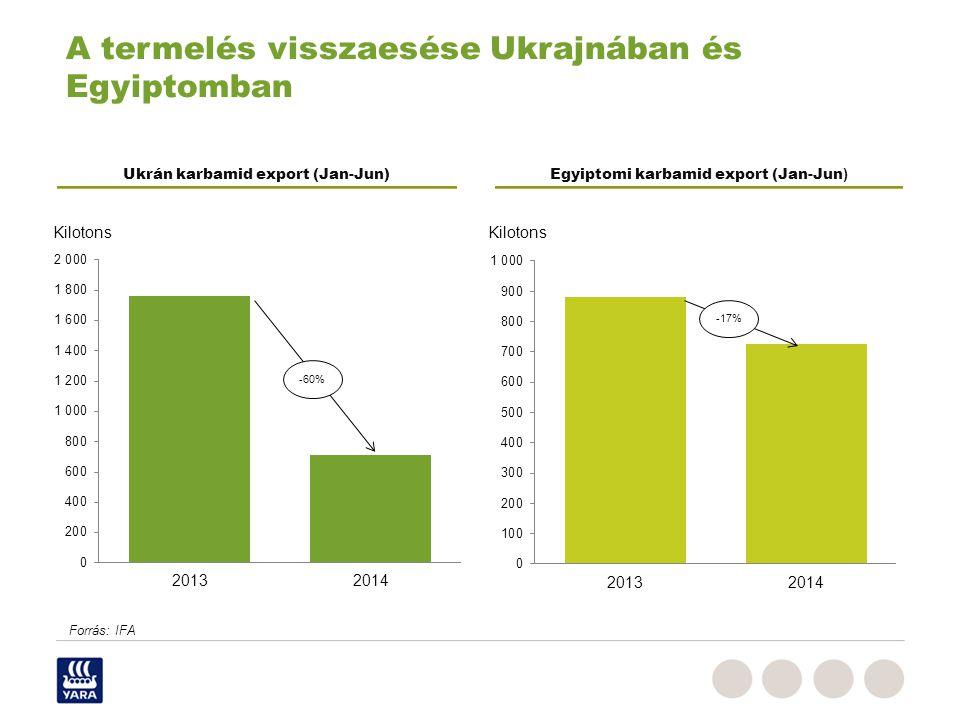 A termelés visszaesése Ukrajnában és Egyiptomban