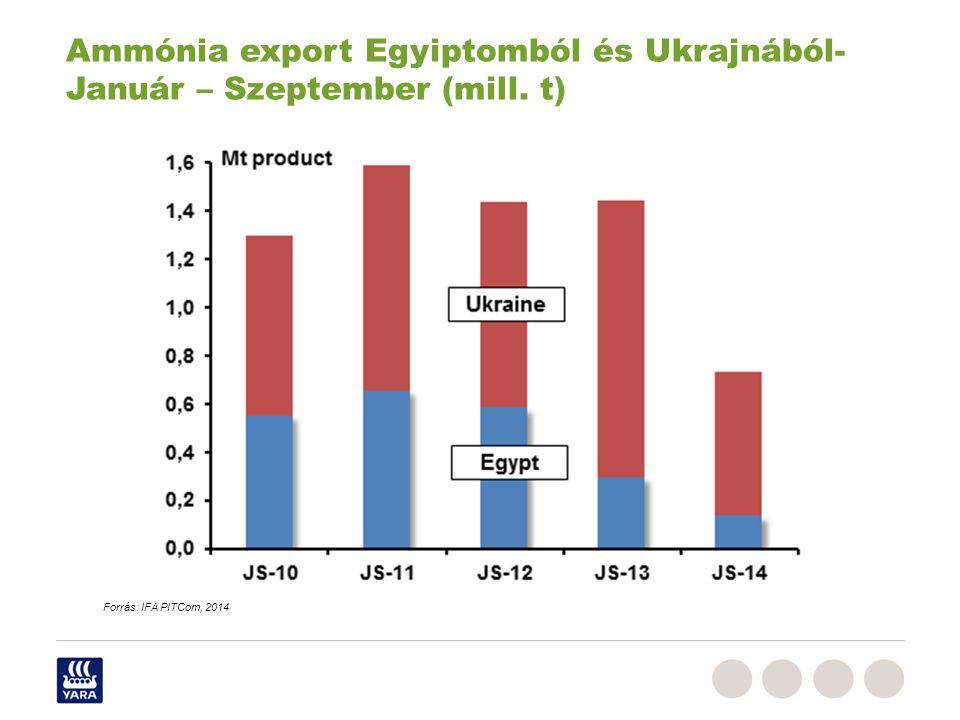Ammónia export Egyiptomból és Ukrajnából- Január – Szeptember (mill. t)