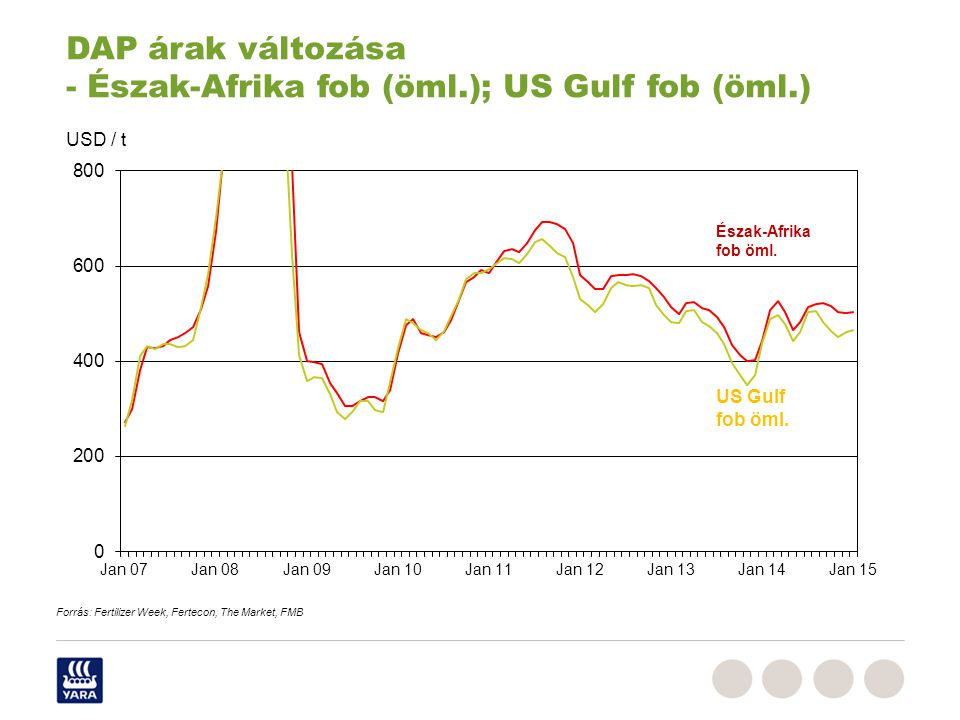 DAP árak változása - Észak-Afrika fob (öml.); US Gulf fob (öml.)