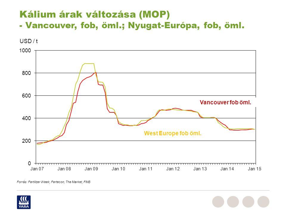 Kálium árak változása (MOP) - Vancouver, fob, öml
