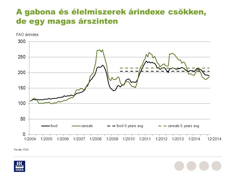 A gabona és élelmiszerek árindexe csökken, de egy magas árszinten