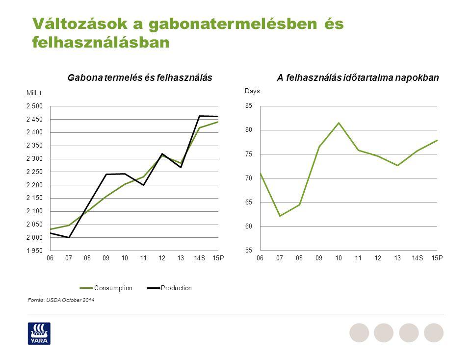 Gabona termelés és felhasználás A felhasználás időtartalma napokban