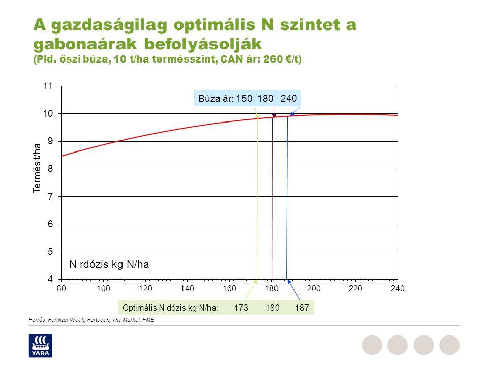 Optimális N dózis kg N/ha: 173 180 187