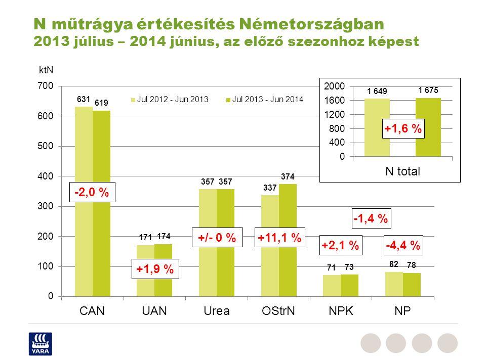 N műtrágya értékesítés Németországban