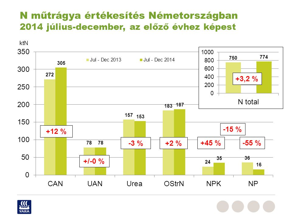 N műtrágya értékesítés Németországban 2014 július-december, az előző évhez képest