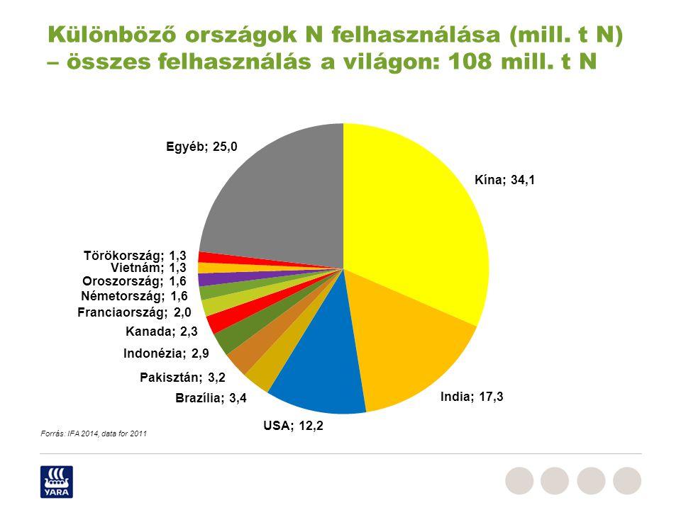 Különböző országok N felhasználása (mill