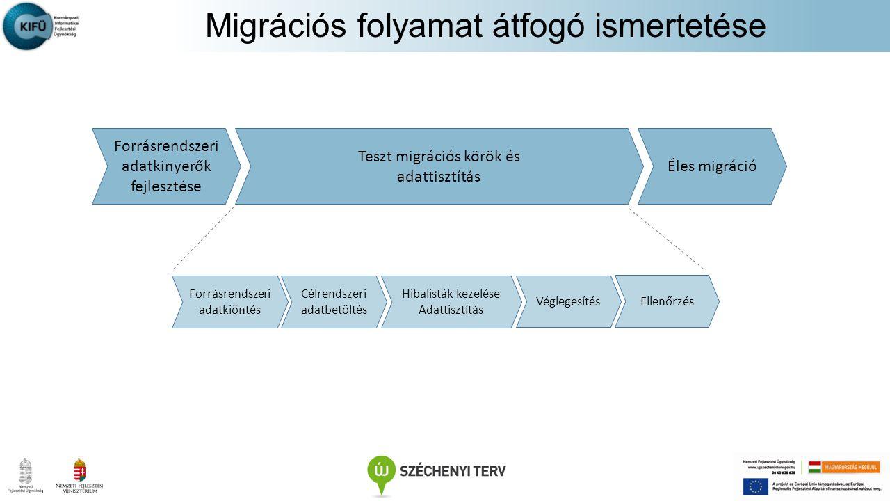 Migrációs folyamat átfogó ismertetése
