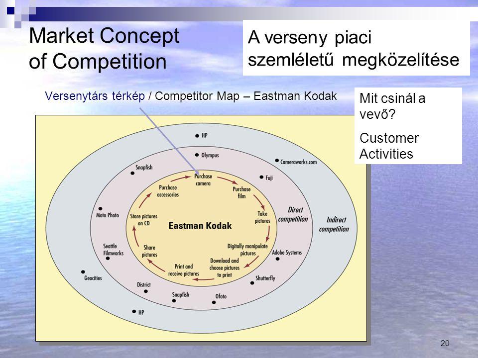 Versenytárs térkép / Competitor Map – Eastman Kodak