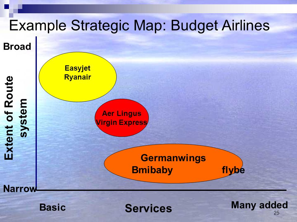 Example Strategic Map: Budget Airlines