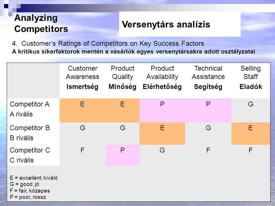 Analyzing Competitors Versenytárs analízis