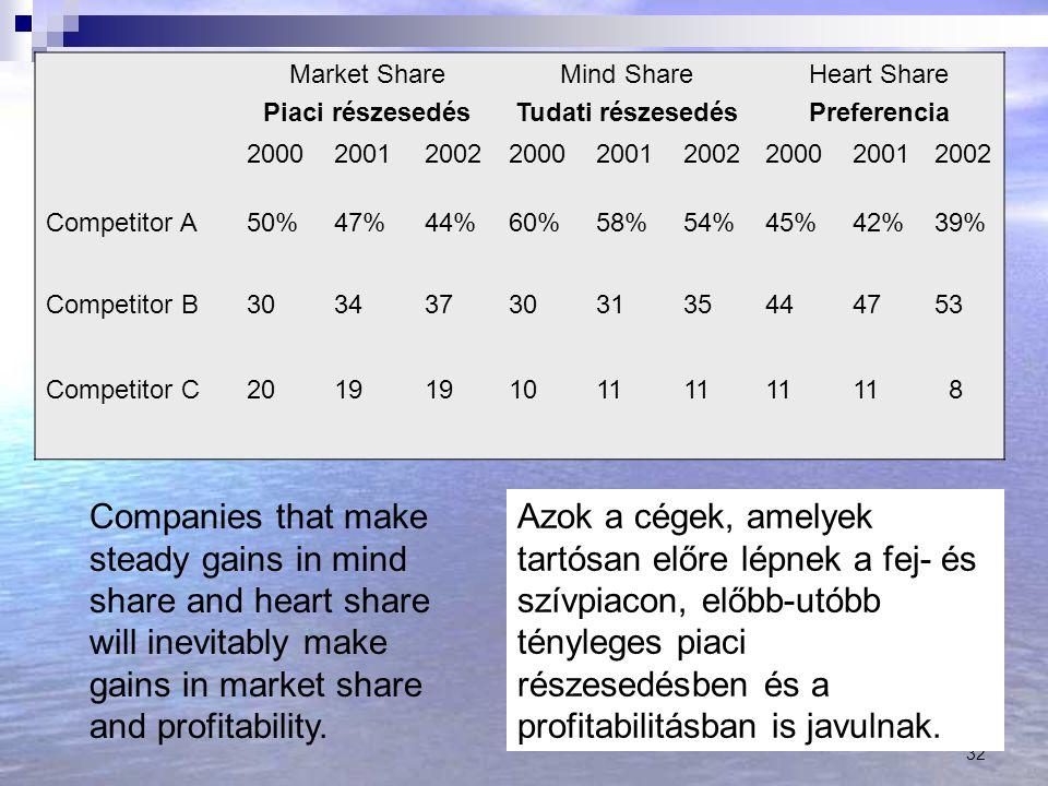 Market Share Piaci részesedés. Mind Share. Tudati részesedés. Heart Share. Preferencia. 2000. 2001.