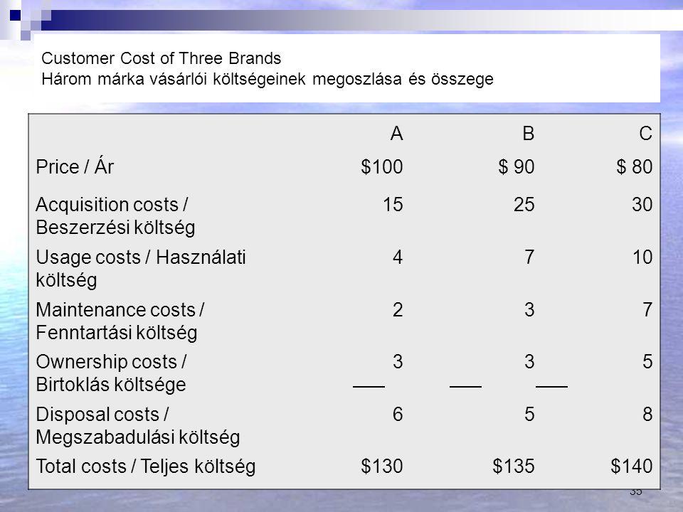 Acquisition costs / Beszerzési költség 15 25 30