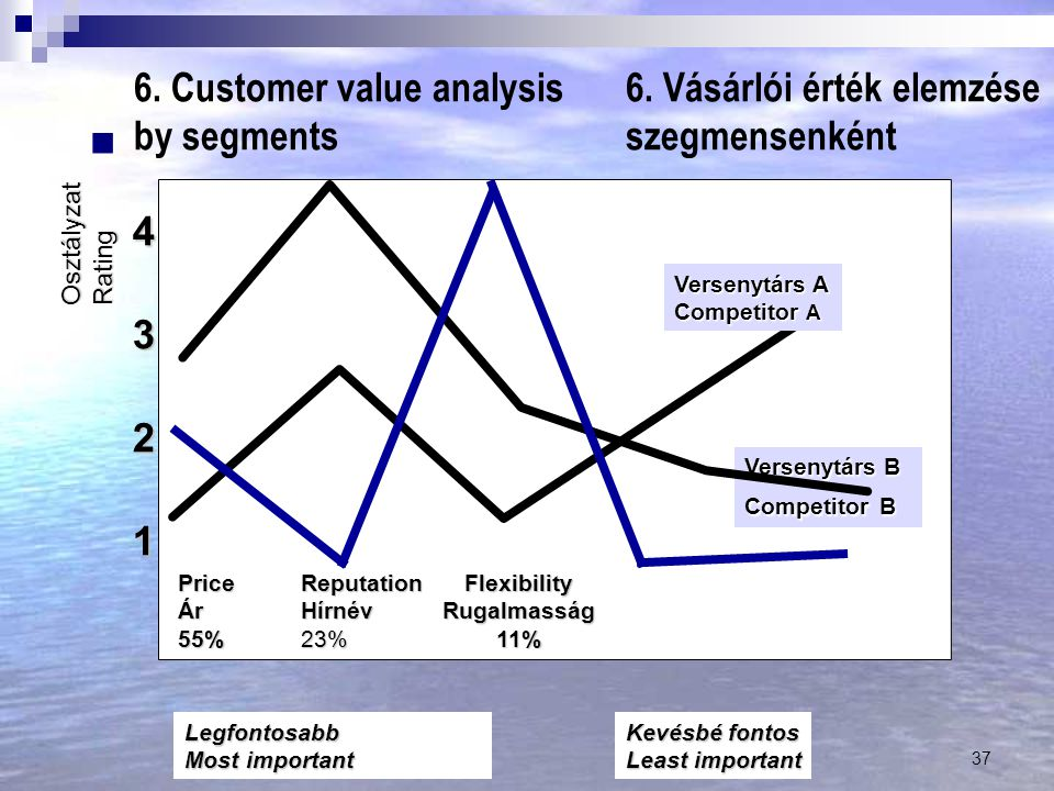 6. Vásárlói érték elemzése szegmensenként