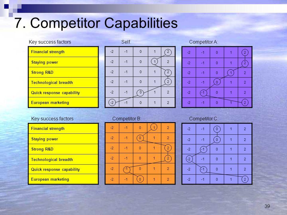 7. Competitor Capabilities