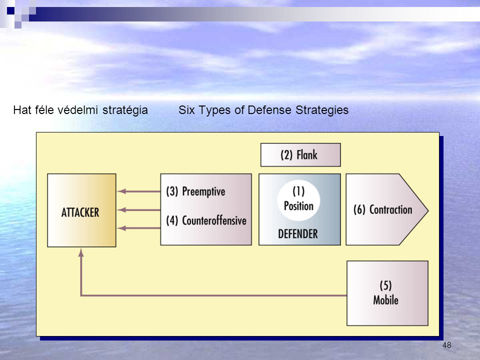 Hat féle védelmi stratégia Six Types of Defense Strategies