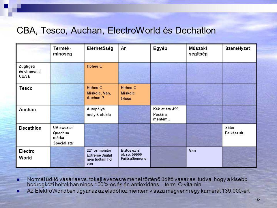 CBA, Tesco, Auchan, ElectroWorld és Dechatlon
