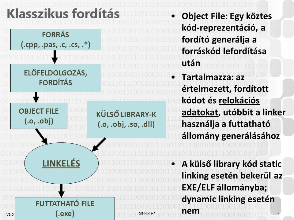 Klasszikus fordítás Object File: Egy köztes kód-reprezentáció, a fordító generálja a forráskód lefordítása után.