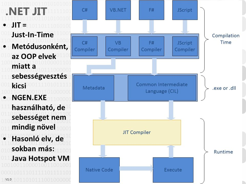 .NET JIT JIT = Just-In-Time