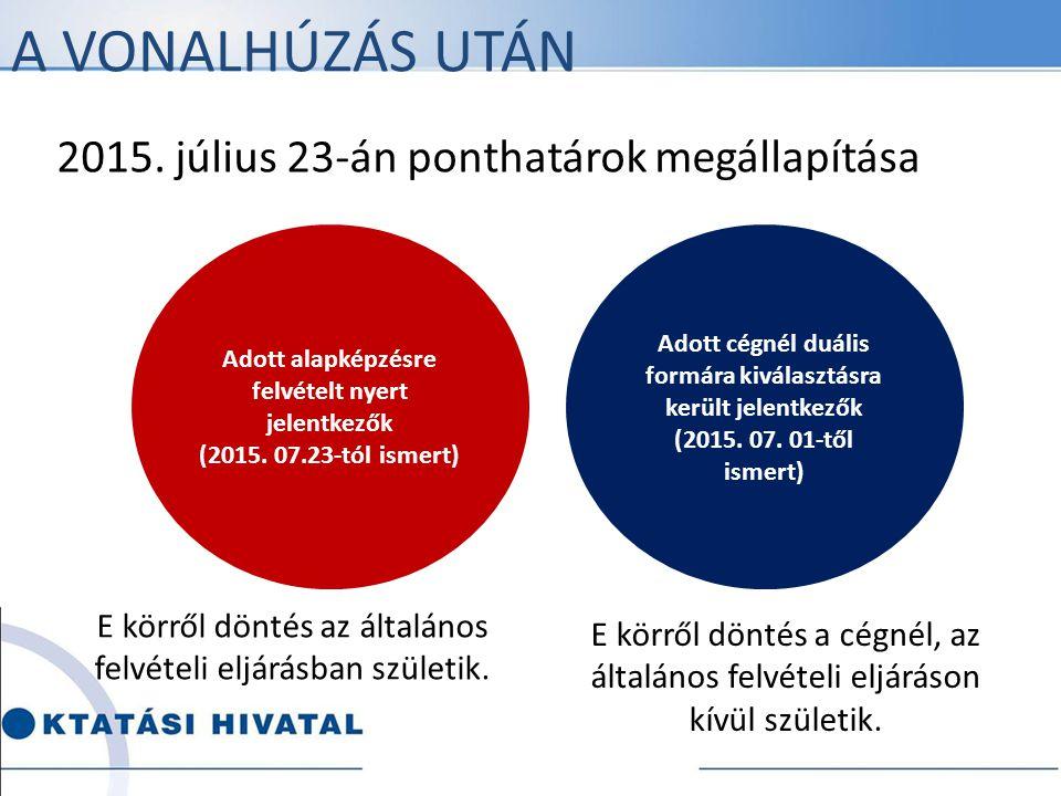 A vonalhúzás után 2015. július 23-án ponthatárok megállapítása