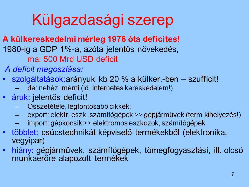 Külgazdasági szerep A külkereskedelmi mérleg 1976 óta deficites!