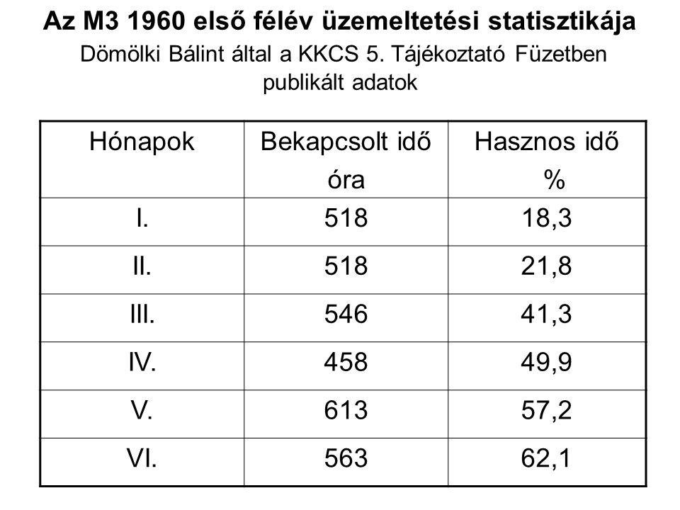 Az M3 1960 első félév üzemeltetési statisztikája Dömölki Bálint által a KKCS 5. Tájékoztató Füzetben publikált adatok