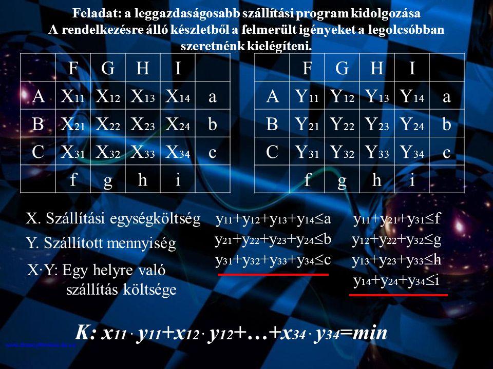K: x11 · y11+x12 · y12+…+x34 · y34=min F G H I A X11 X12 X13 X14 a B