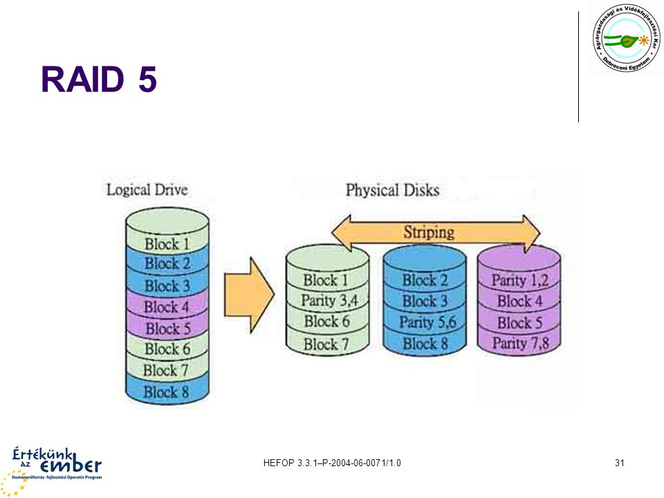 RAID 5 HEFOP 3.3.1–P-2004-06-0071/1.0
