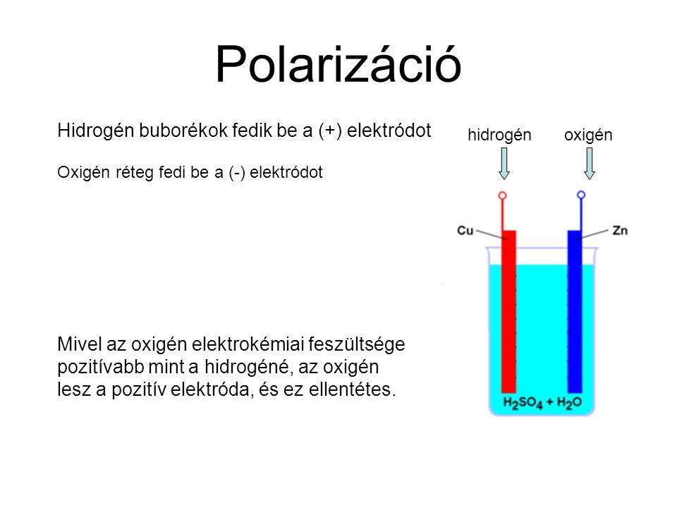 Polarizáció Hidrogén buborékok fedik be a (+) elektródot