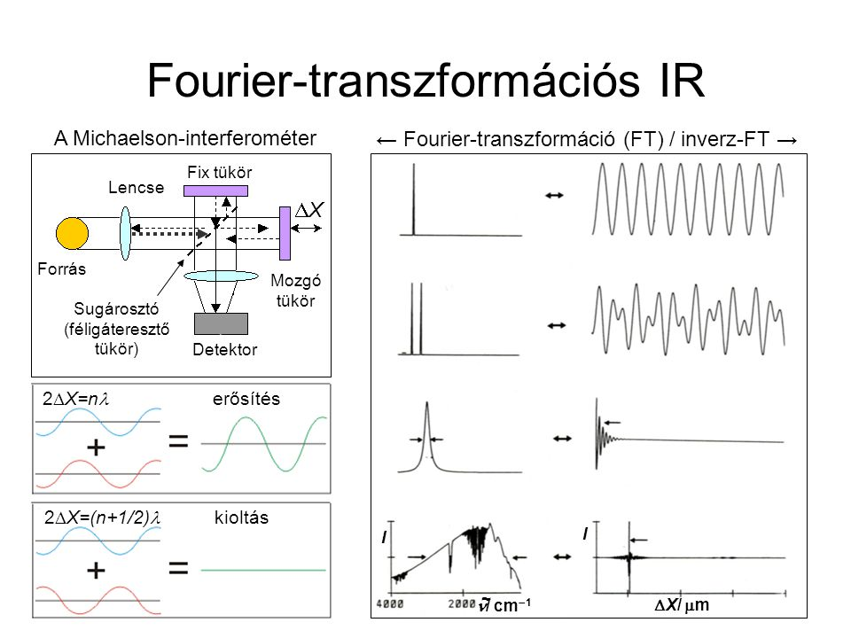 Fourier-transzformációs IR