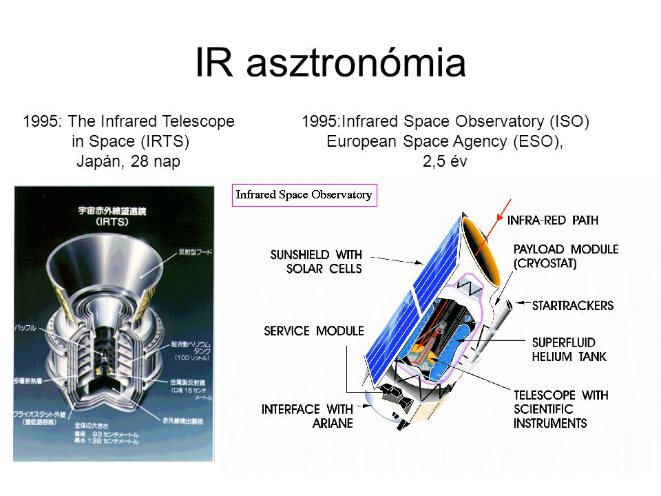 IR asztronómia 1995: The Infrared Telescope in Space (IRTS)