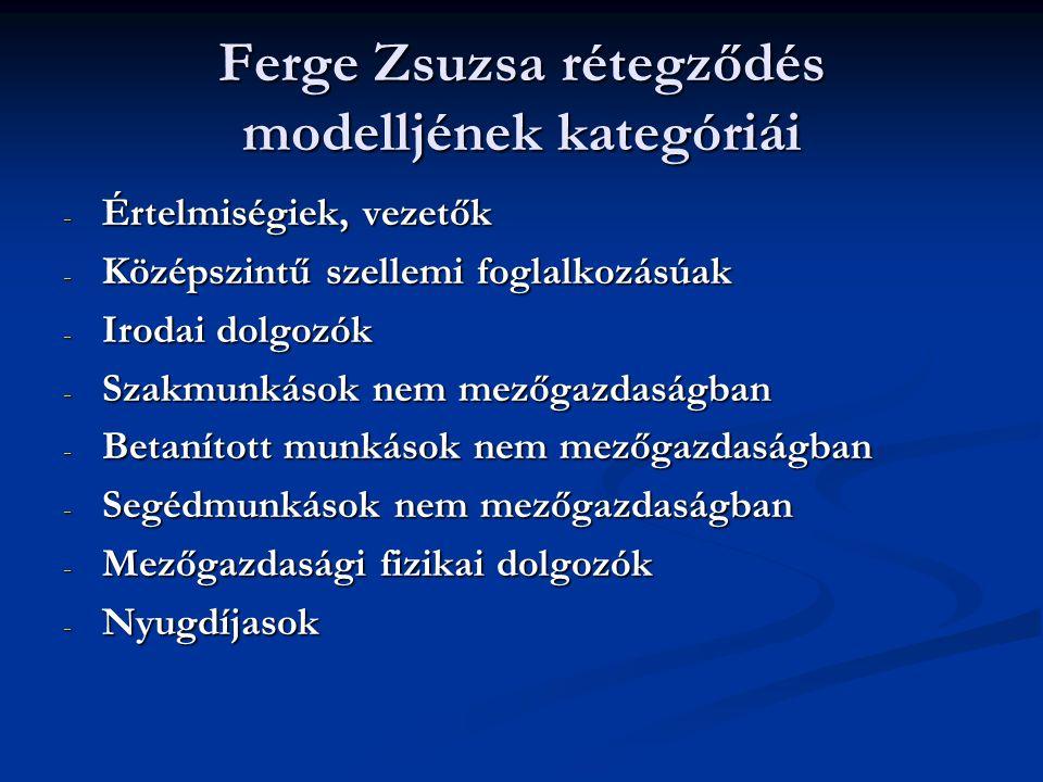 Ferge Zsuzsa rétegződés modelljének kategóriái
