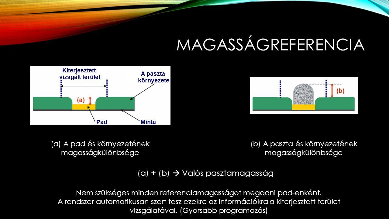 Magasságreferencia (a) + (b)  Valós pasztamagasság