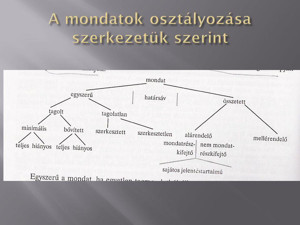 A mondatok osztályozása szerkezetük szerint