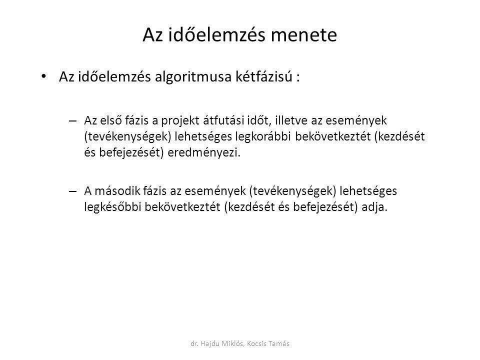 dr. Hajdu Miklós, Kocsis Tamás