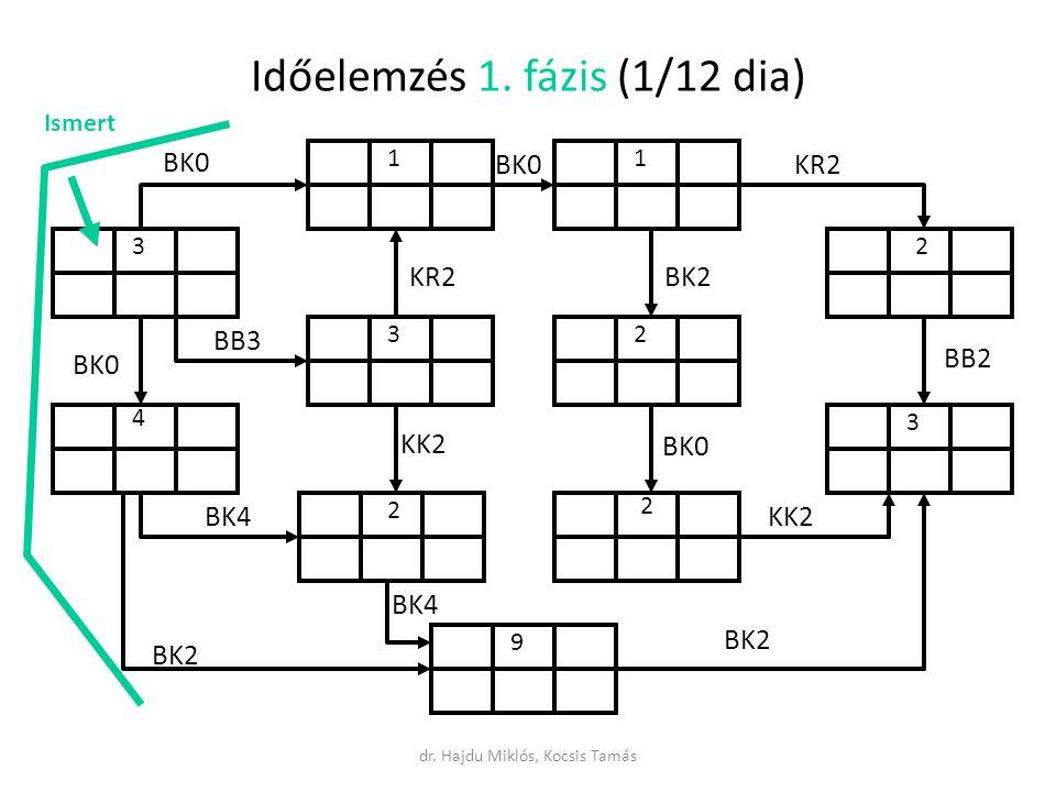 Időelemzés 1. fázis (1/12 dia)