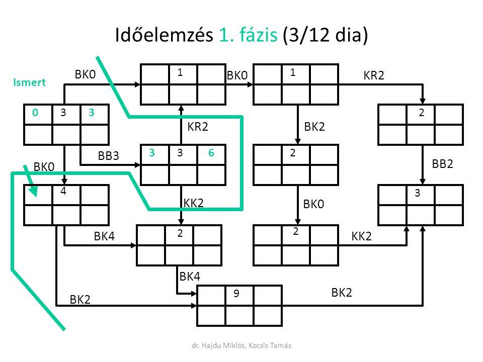 Időelemzés 1. fázis (3/12 dia)
