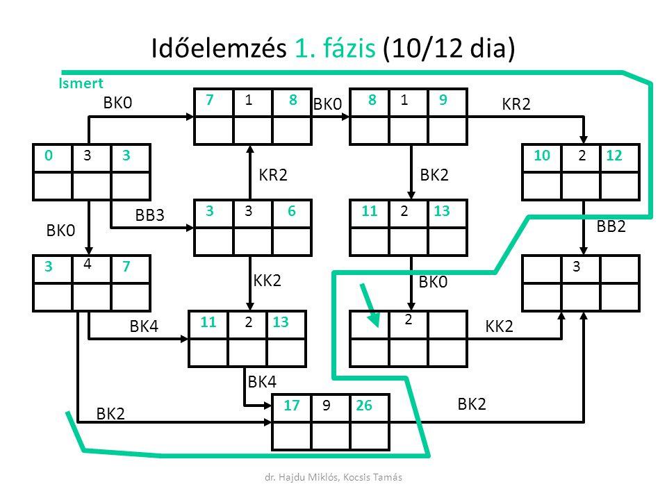 Időelemzés 1. fázis (10/12 dia)