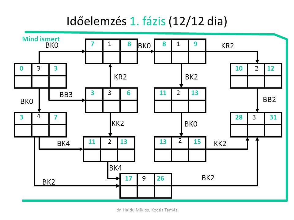 Időelemzés 1. fázis (12/12 dia)