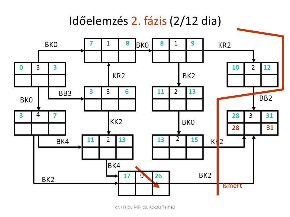 Időelemzés 2. fázis (2/12 dia)