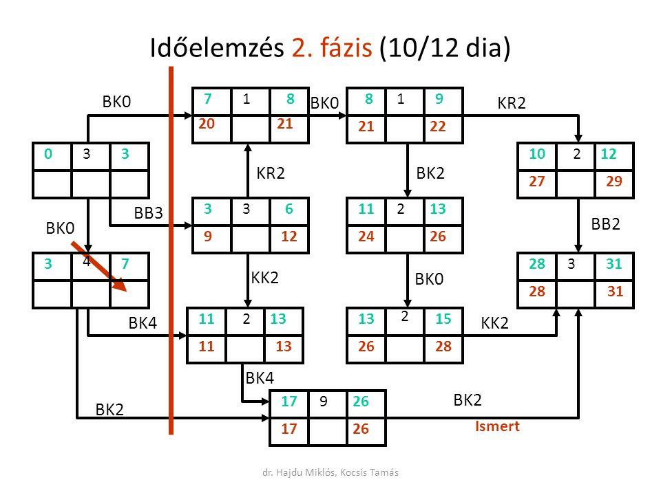 Időelemzés 2. fázis (10/12 dia)