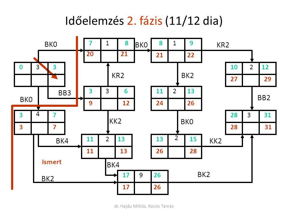 Időelemzés 2. fázis (11/12 dia)