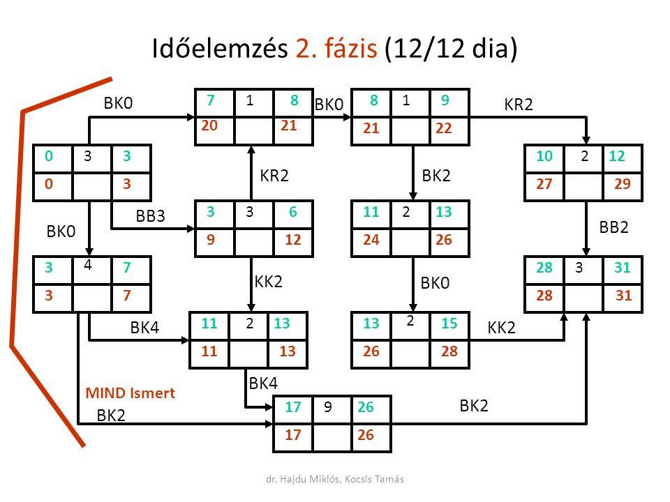 Időelemzés 2. fázis (12/12 dia)