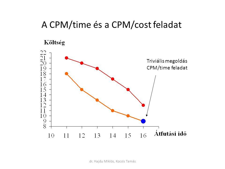 A CPM/time és a CPM/cost feladat